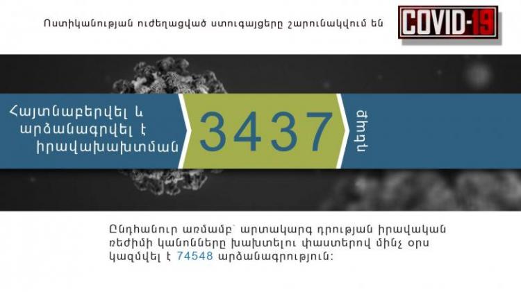 Ստուգումներով հայտնաբերվել է օրինախախտման 3437 դեպք, խախտումների ընդհանուր թիվը 74548 է