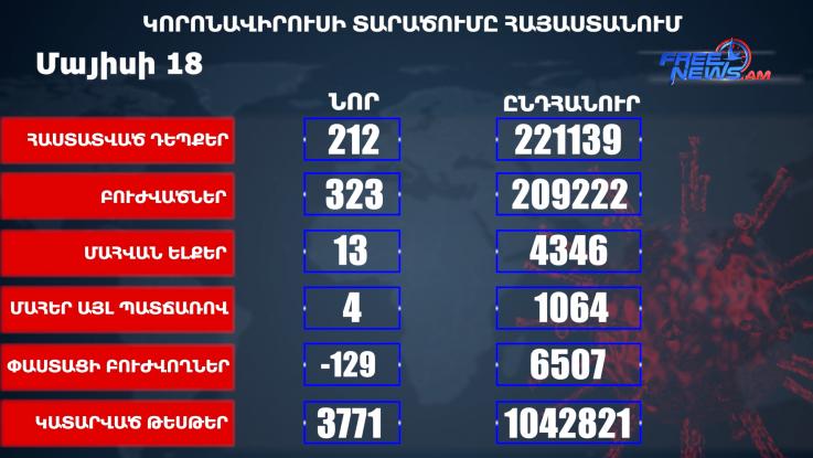 Հաստատվել է կորոնավիրուսի 212 նոր դեպք, առողջացել 323 քաղաքացի