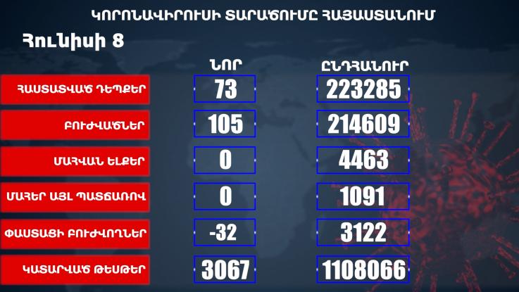 Հայաստանում հաստատվել է կորոնավիրուսային հիվանդության 73
