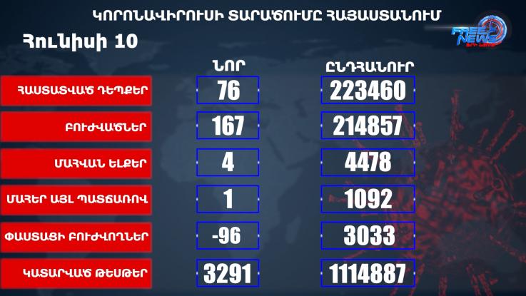 ՀՀ-ում հաստատվել է COVID-19-ի 76 նոր դեպք, առողջացել է 167 մարդ