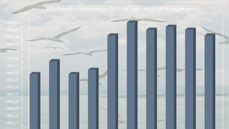 Սևանա լճի մակարդակը հուլիսի 12-18-ն ընկած ժամանակահատվածում իջել է 1սմ-ով