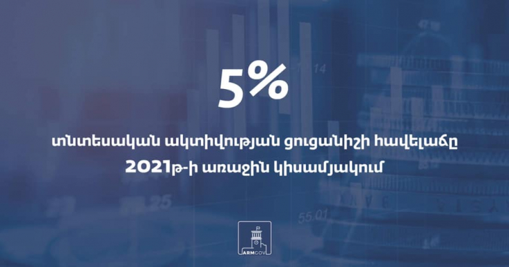 2021 թ. առաջին կիսամյակում տնտեսական ակտիվության ցուցանիշի հավելաճը կազմել է 5 տոկոս
