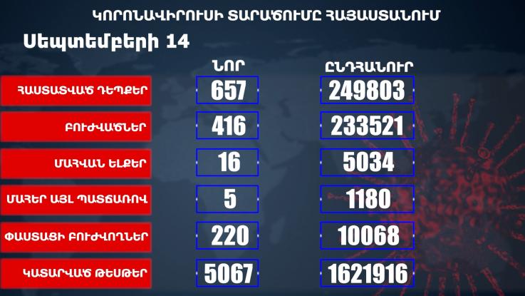 Հաստատվել է կորոնավիրուսի 657 նոր դեպք, առողջացել 416 քաղաքացի