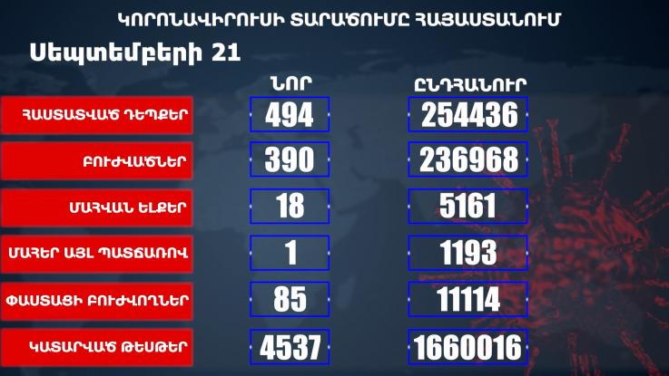 Հաստատվել է կորոնավիրուսի 494 նոր դեպք, առողջացել 390 քաղաքացի